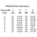 Parshall Flume Dimensions