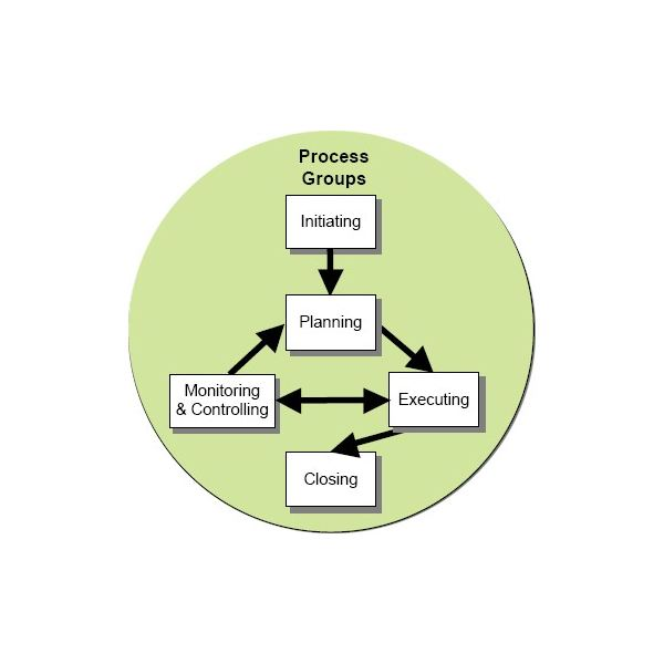Project Management Office (PMO) - Functions, Responsibilities and Benefits