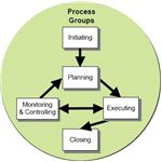 Project Management Office for Monitoring and Controlling Projects