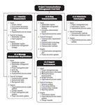 Stakeholder Management Communications
