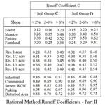Runoff Coefficients Table part 2
