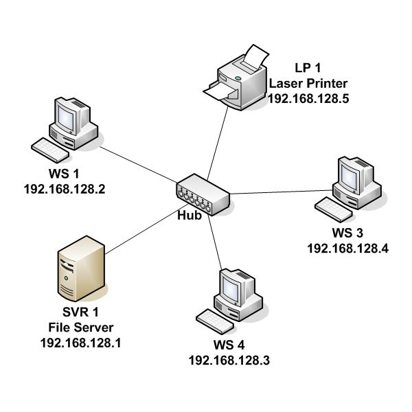 Figure 4: Hub-centric Network with IP Addresses