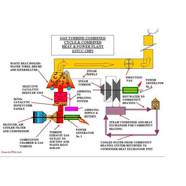 gas turbine combined cycle, co generation power plantsgas turbine power plant layout