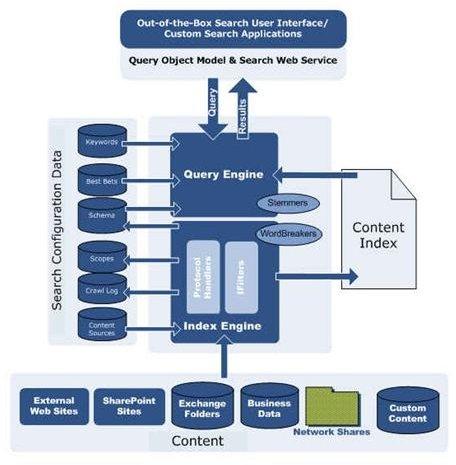 Microsoft Search Server Work Flow
