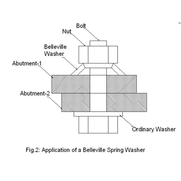 Belleville Spring Washer Application