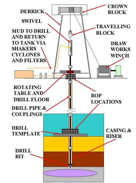 Initial Surveying And Drilling For Offshore Hydrocarbons