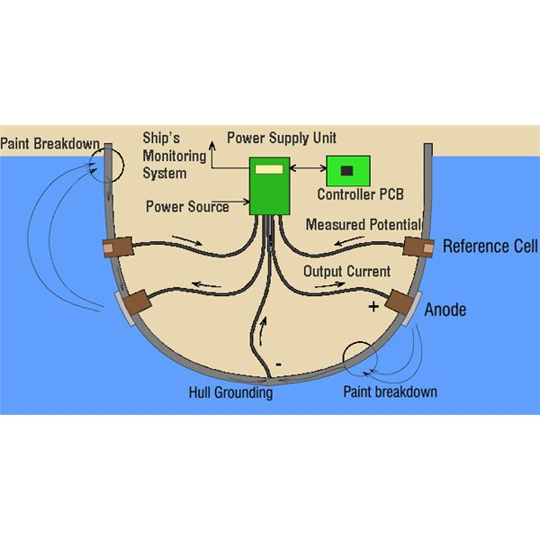 Design Of Cathodic Protection Systems For Ships