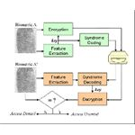 Authentication, Encryption and Access Control