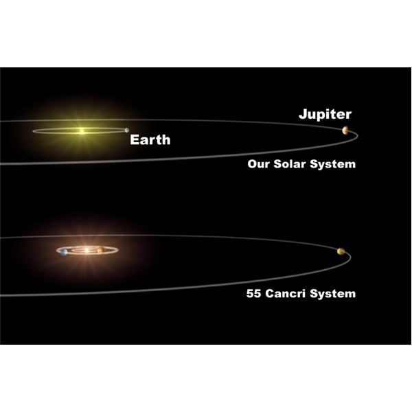 Cancer 55 Cancri compared to solar system