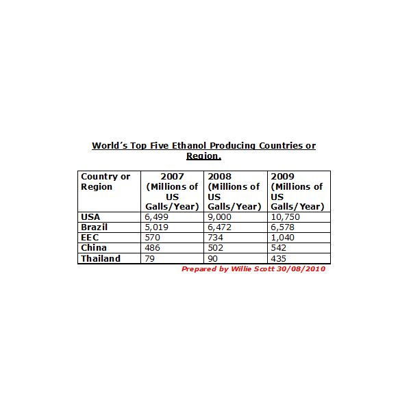 World's Top Five Producers of Ethanol