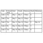 Summary Table for Project Example
