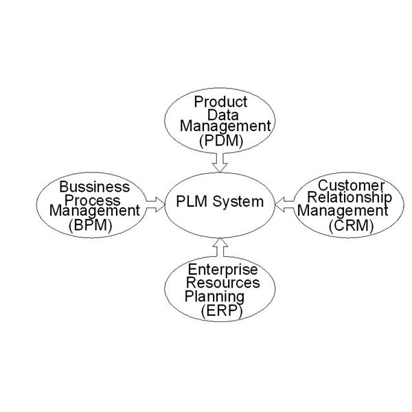 PDM vs PLM Systems: Difference and Similarities