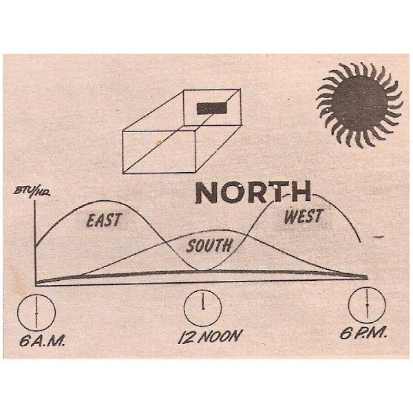 Solar Heat Gain from North