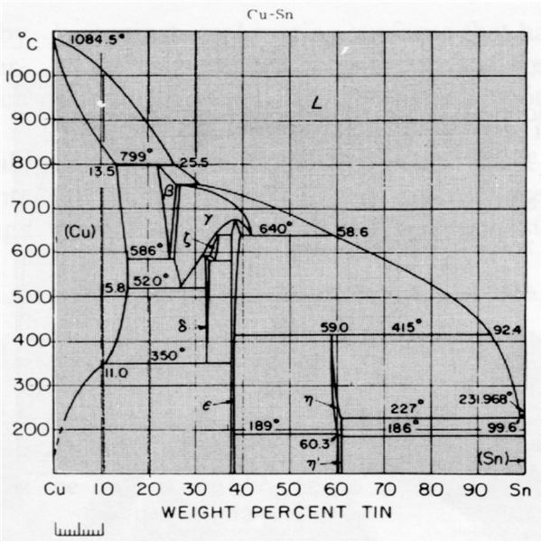 Phase Diagram for Base Metal Alloy(www.copper.org)