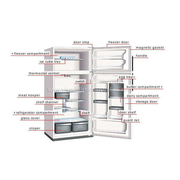 parts of a refrigerator how it works. Black Bedroom Furniture Sets. Home Design Ideas