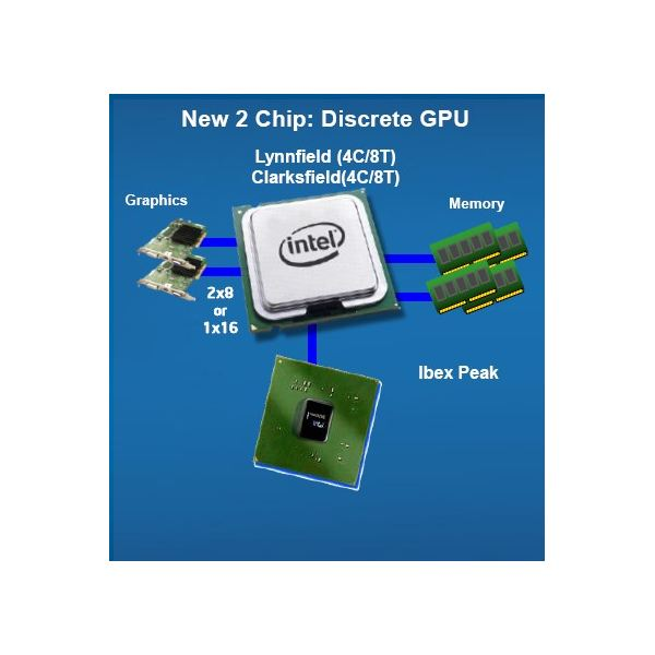 Intel 5 Series Platform for Clarksfield with DMI