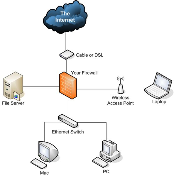 Build Your Own Firewall Step by Step
