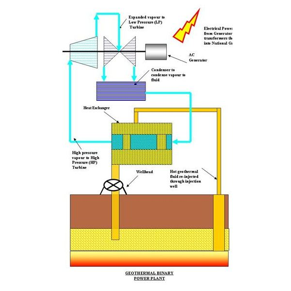Diagram of a Binary Cycle Geothermal Power Plant