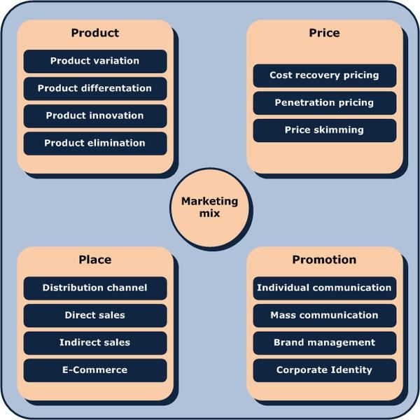 marketing in a business plan