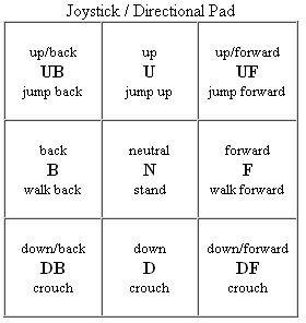 Joystick/Directional Pad Notation