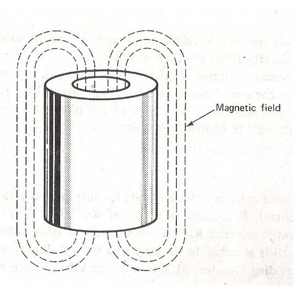 Magnetic field around solenoid coil
