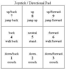 Numpad Notation