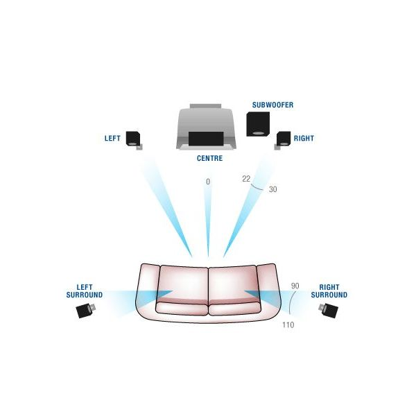 Typical 5.1 surround sound speaker arrangement