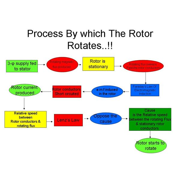 Why a rotor rotates