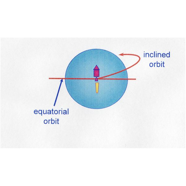 Changing orbital inclination