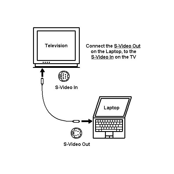 how to connect laptop to television