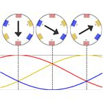 Three Phase Supply Produces Rotating Magnetic Flux