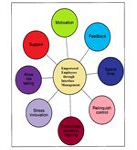 Advantages of Interface Management