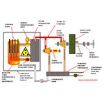 Ships Nuclear Reactor Power System