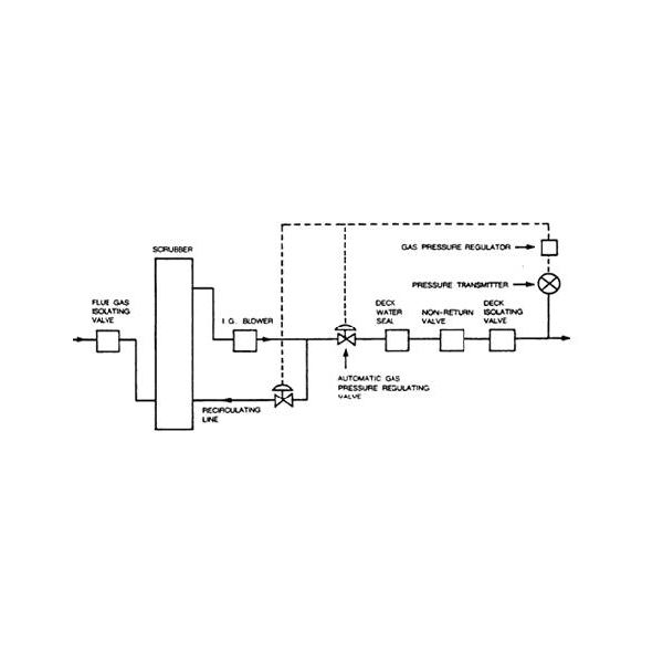 How to regulate Inert Gas (IG) pressure automatically on a ship?