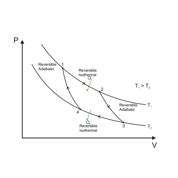 P-V Diagram of Carnot Cycle