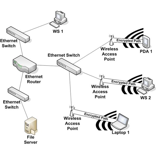 Wireles Acces Point Network Diagram
