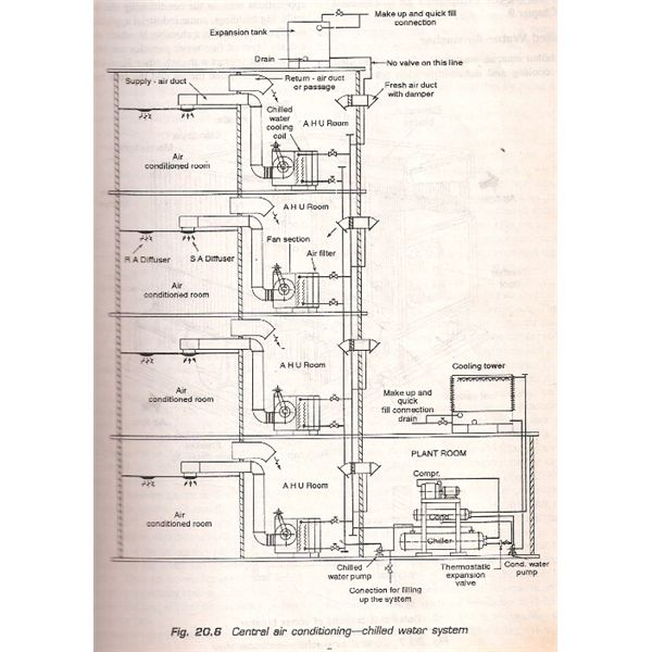 Chilled water central air conditioning plants for Blueprints and plans for hvac pdf
