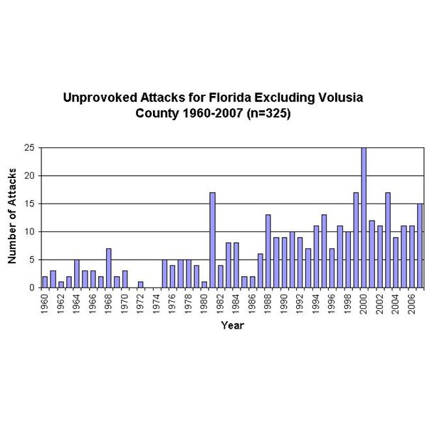 Shark Attacks over the Years in Florida