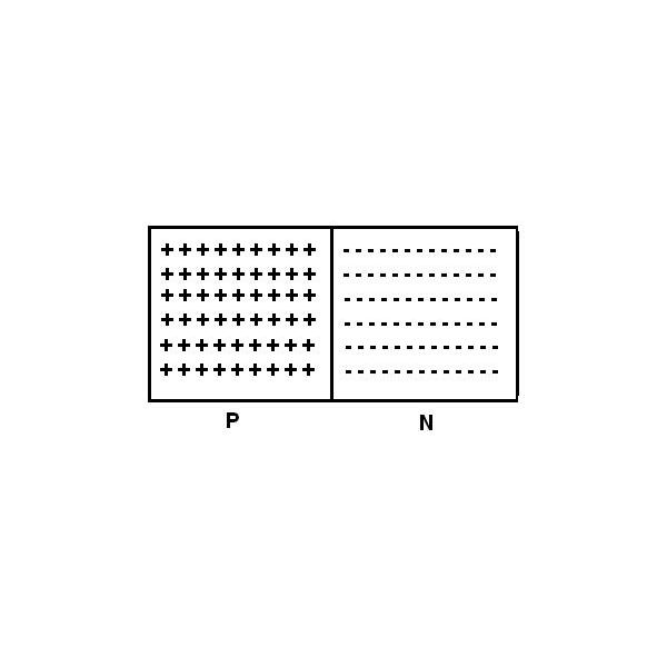 Semiconductor basics - P type, N type semiconductors and their explanation