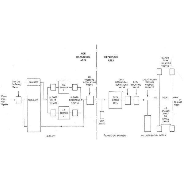 of the inert gas plant as well as the inert gas distribution system  i  suggest to spend a few minutes analyzing this diagram and then read further