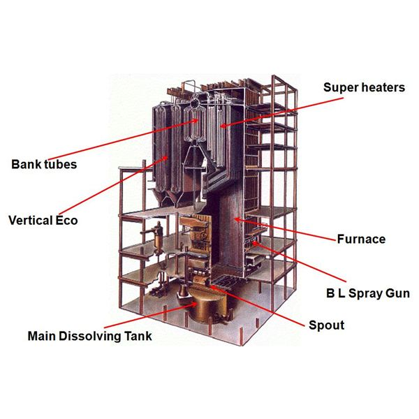 Chemical Recovery Boilers