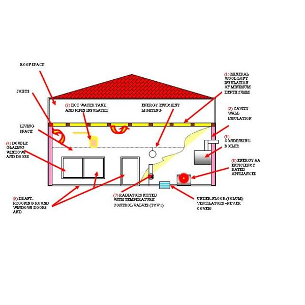 ENERGY SAVINGS IN THE HOME