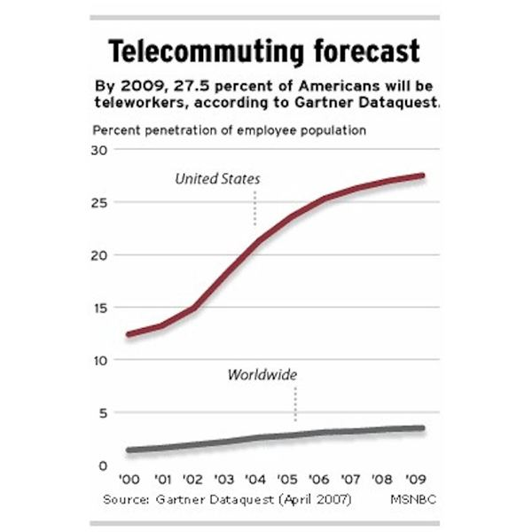 Gartner Dataquest Telecommuting Forecast for 2009