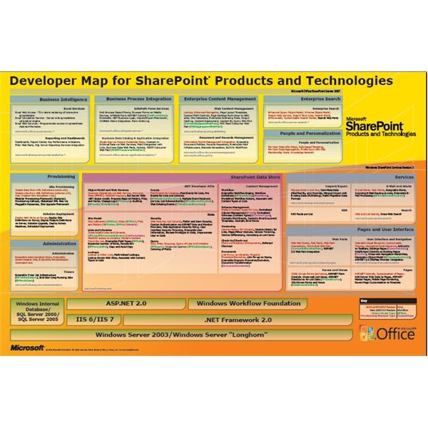 SharePoint Project Planning