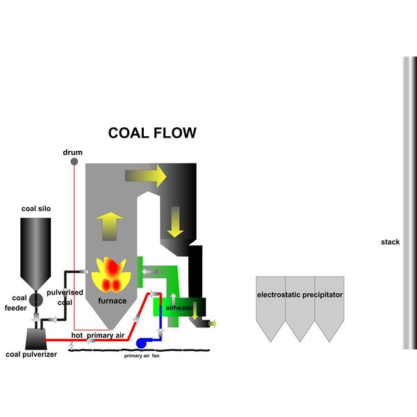 How Power Plant Boiler Works? How Combustion System in Power Plant ...