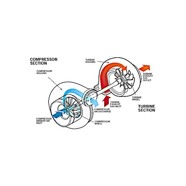 71710 Overhaul And Repair Of A Marine Turbocharger on electrical power distribution diagram