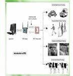 RFID Operating System