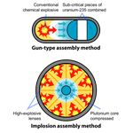 Fission Bomb Assembly Methods