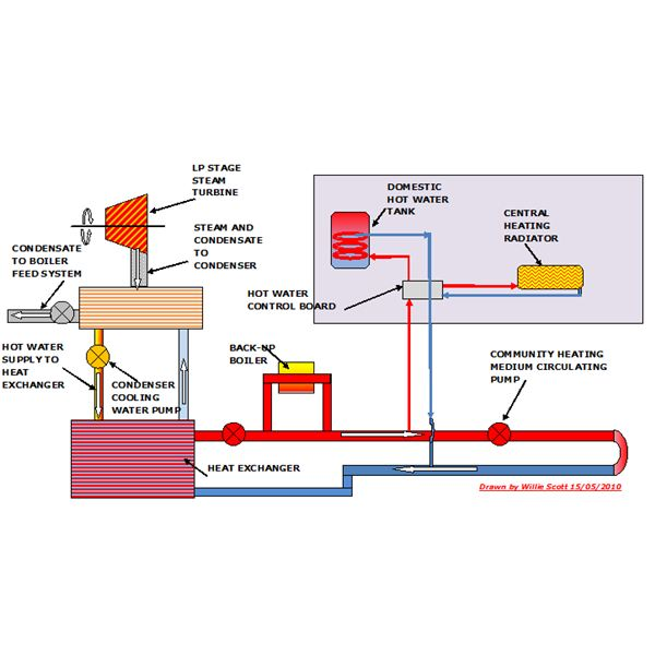 Community Heating Process