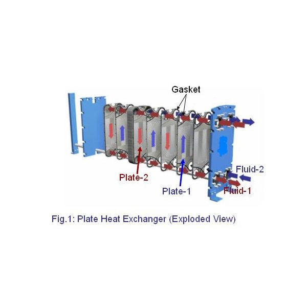 Compact Flat Plate Heat Exchanger- Working and Construction